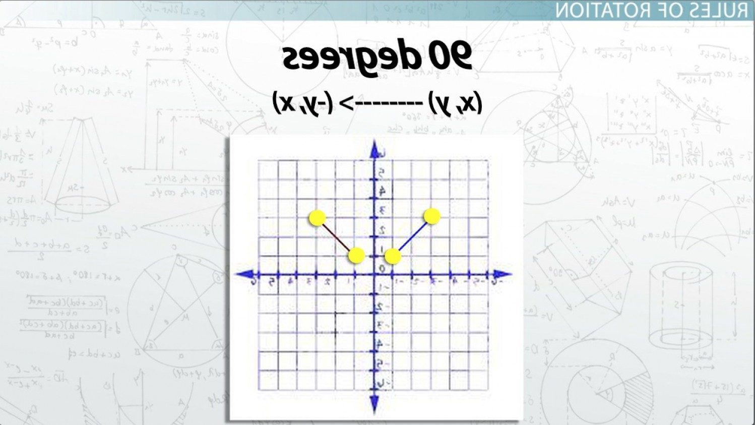 Vector Form From Coordinate Rules: Rotations In Math Definition Lesson Quiz