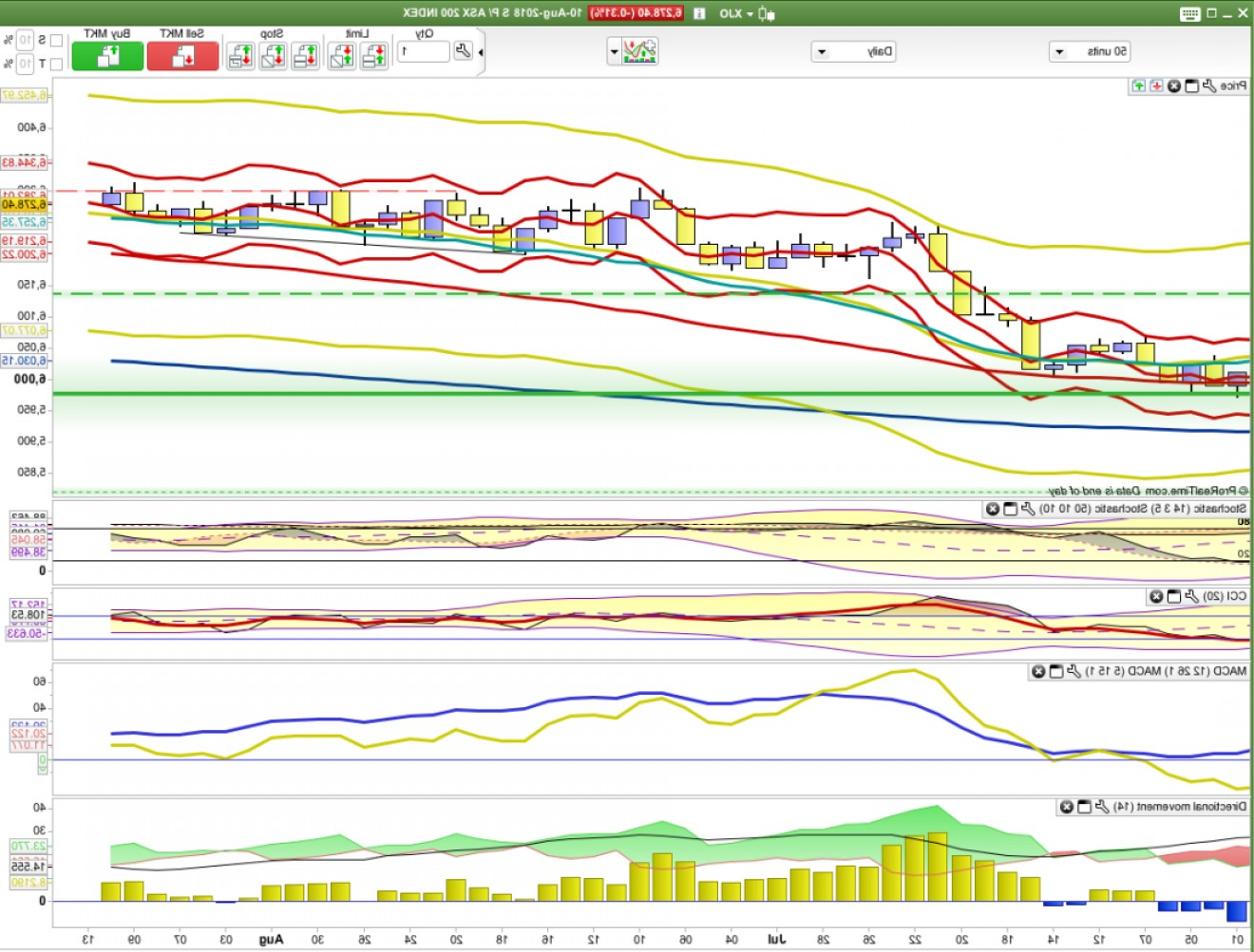 VectorVest Pro Graphics: Short Term Trading Weekend Lounge Th Aug