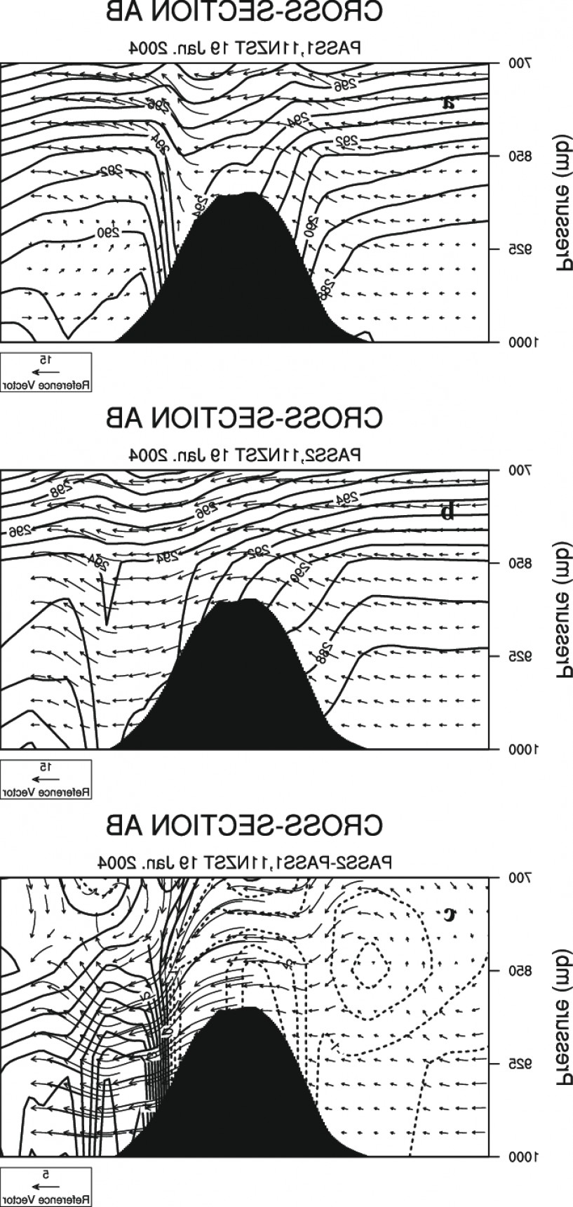 Parallel Vectors K: Simulated Wind Vectors M S And Potential Temperature K Along The Transect Acrossfig