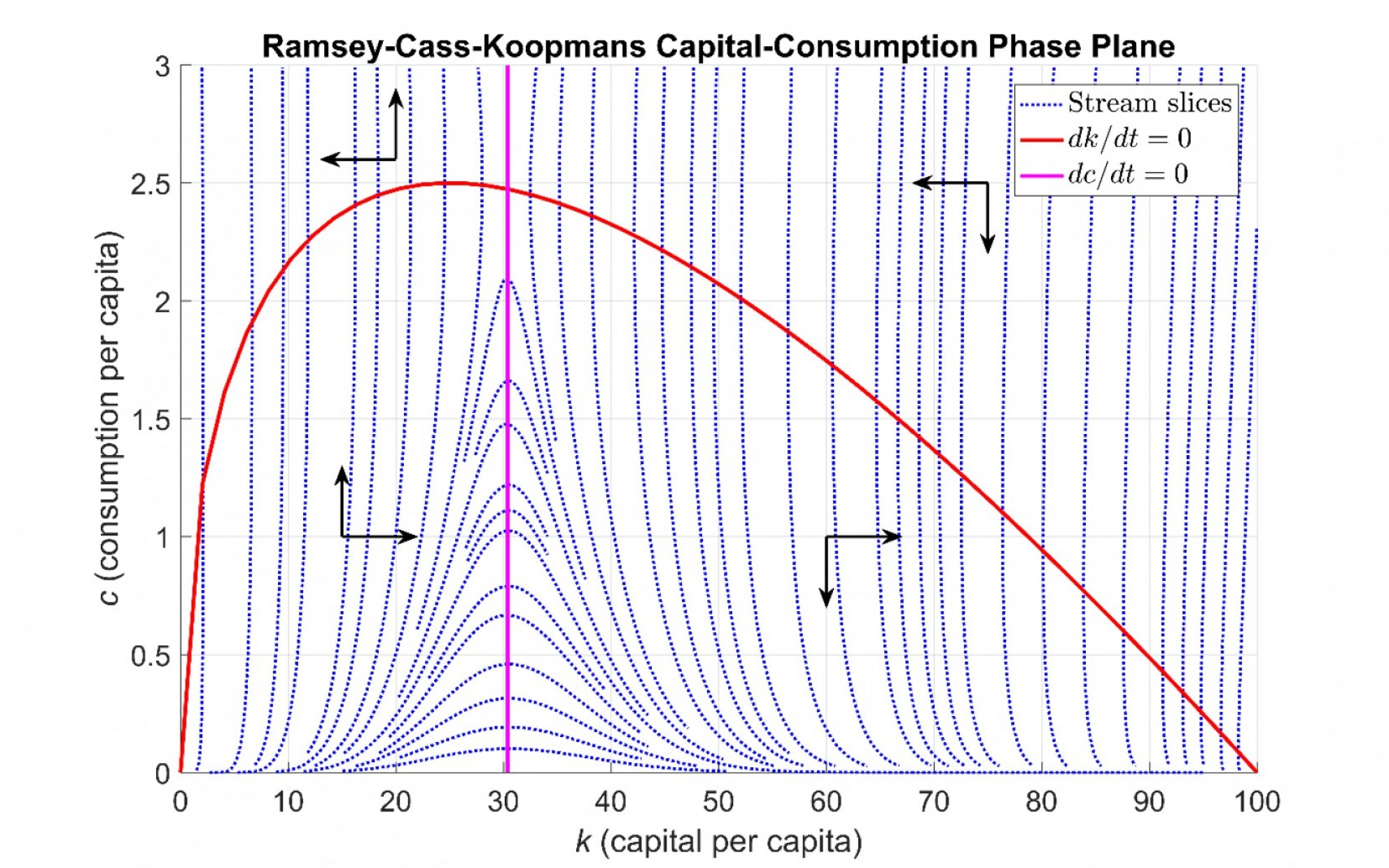 Simulink Vector: Simulating The Ramsey Cass Koopmans Model Using Matlab And Simulink