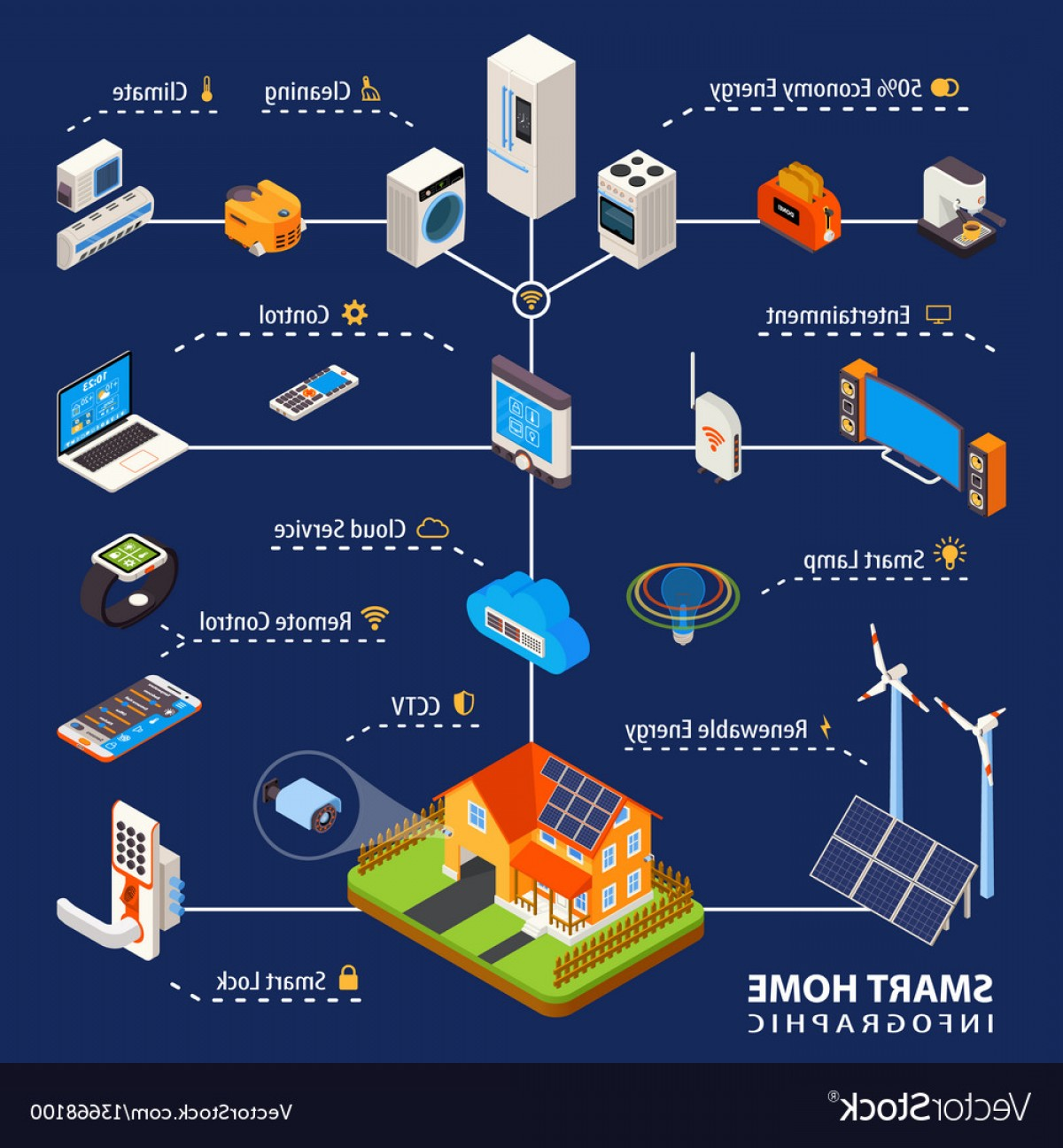 Smart Home Remote Vector: Smart Home Automation Isometric Infographic Poster Vector