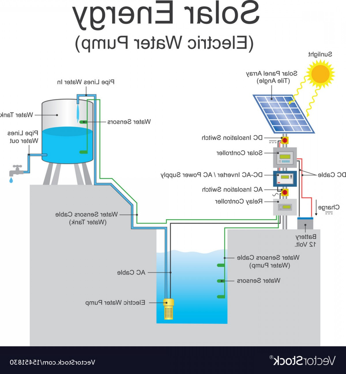 Vector 12 Volt Inverter: Solar Energy Electric Water Pump System Vector