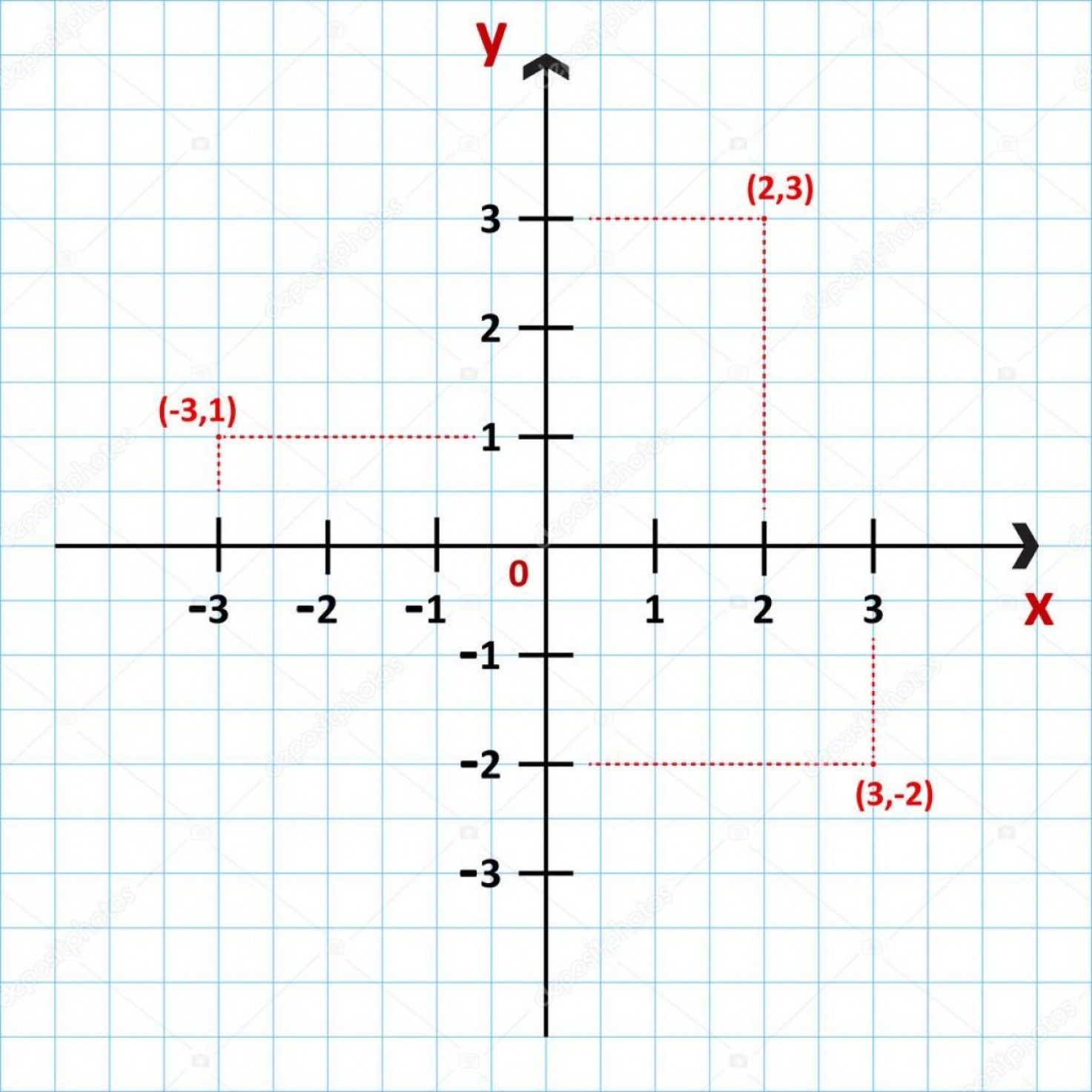 Write Vectors In Cartesian Coordinates: Stock Illustration Cartesian Coordinate System In The