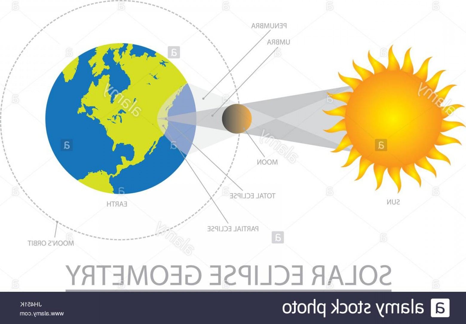 Geometric Sun Vector: Stock Photo Solar Eclipse Geometry With Sun Moon Earth Orbit Two Shadows Color