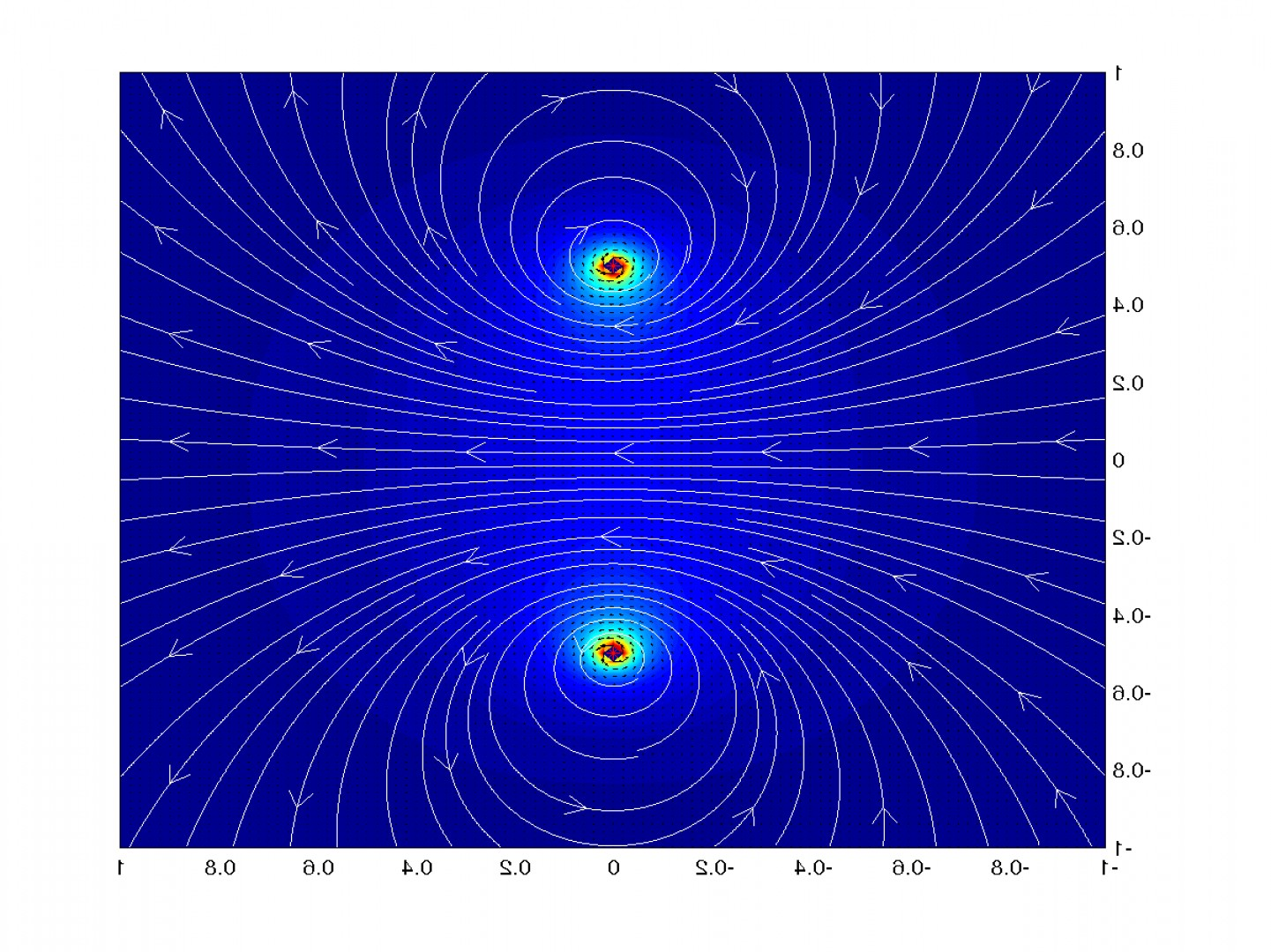 Plotting Vector Fields In MATLAB: Test Prog For Magnetic Field For A Loop
