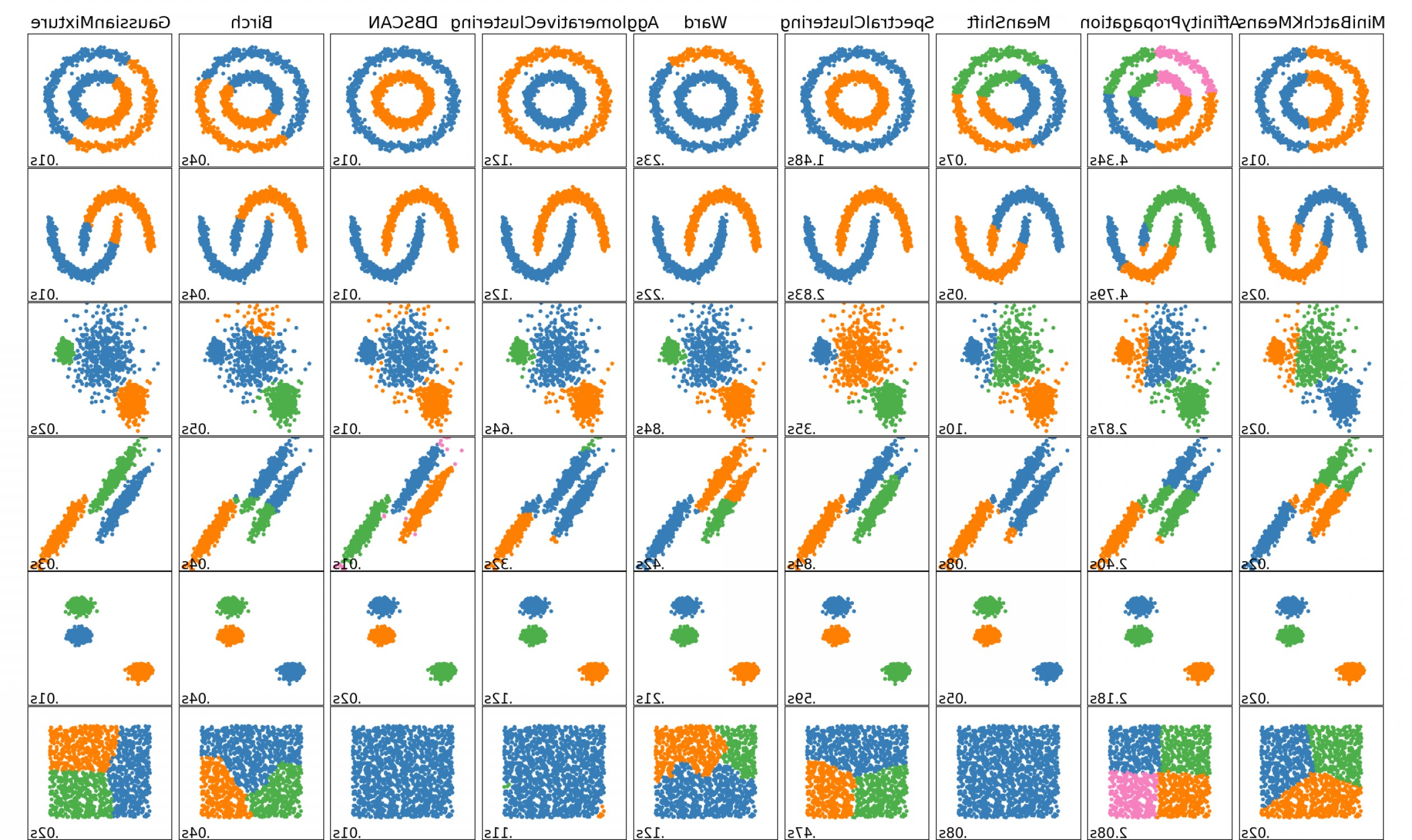 Vector Group Of Hands Overlapped: The Clustering Algorithms Data Scientists Need To Know Adef