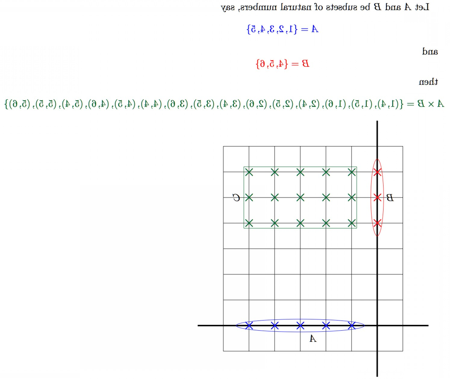 Ordered Pair Notation With Vectors: The Cross Product Of Two Sets