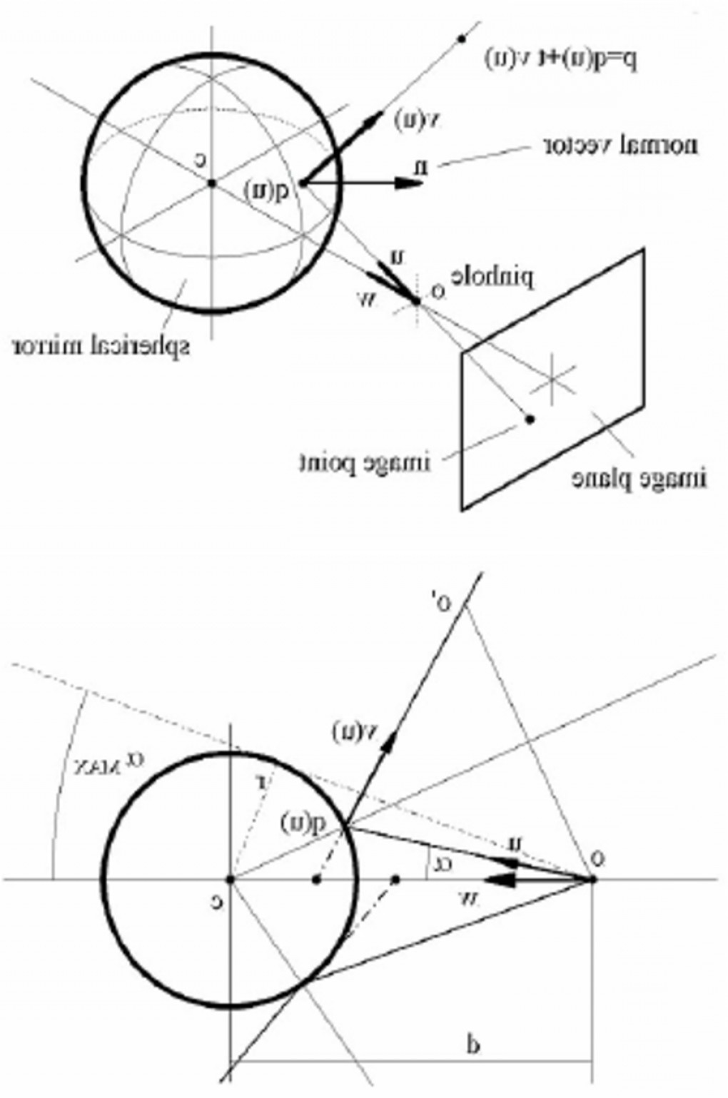A Normal Line Of Vector: The Geometry Of A Reflected Ray The Incident Ray Normal Vector And Reflected Ray Arefig