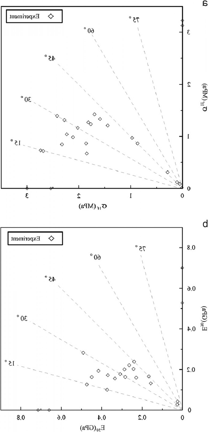 Vector Angle Properties: The Mechanical Properties Of The Jointed Rock Mass In Various Joint Orientations Thefig