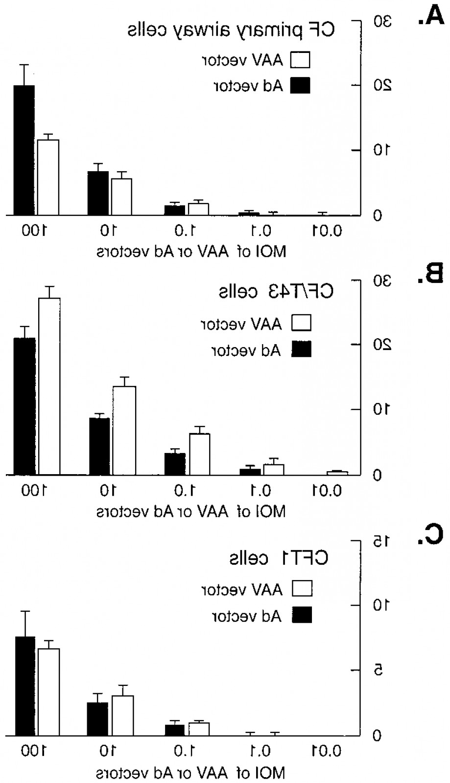 Cloning AAV Vectors: The Transduction Efficiencies Of Aav And Ad Vectors In Primary Cultures Of Human Airwayfig