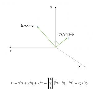 Components Of A Non Perpendicular Vector: The Geometric Interpretation Of D Lines And Planes Ebbfd
