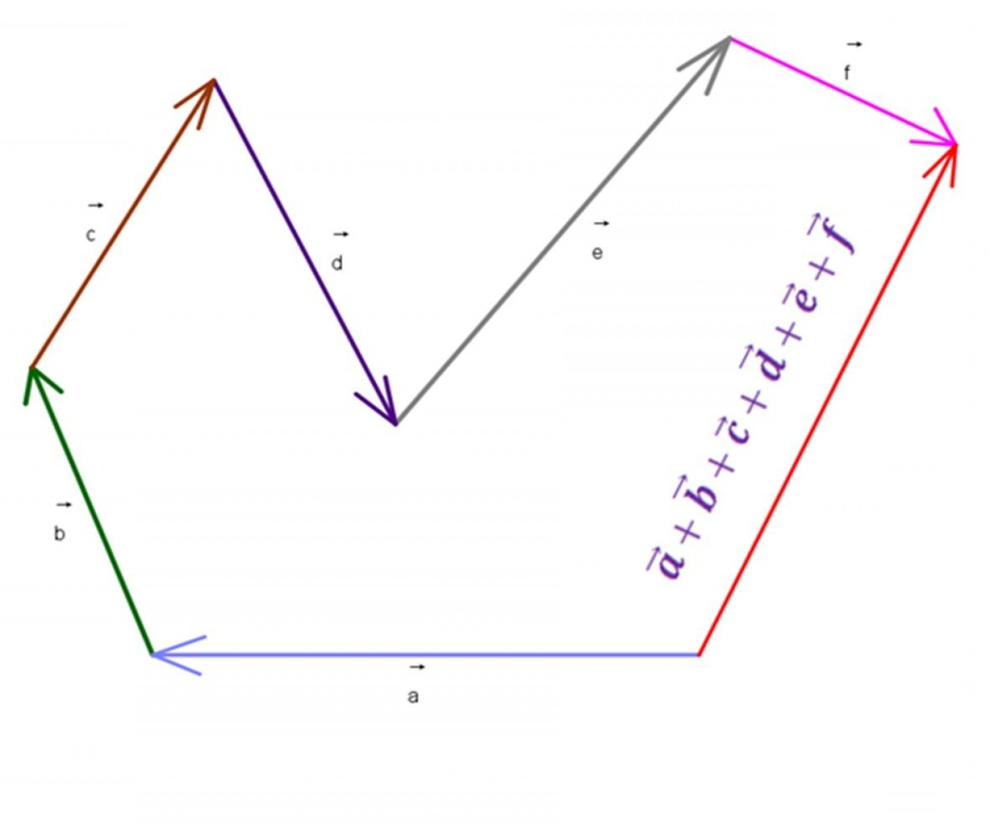 Vector Addition By Pythagoras Picture: Top Formulas For Pythagorean Theorem And Vector Addition Image