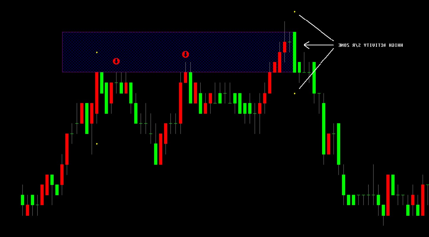 VectorVest Pro Graphics: Trading Indicators For Sale For Tradestation
