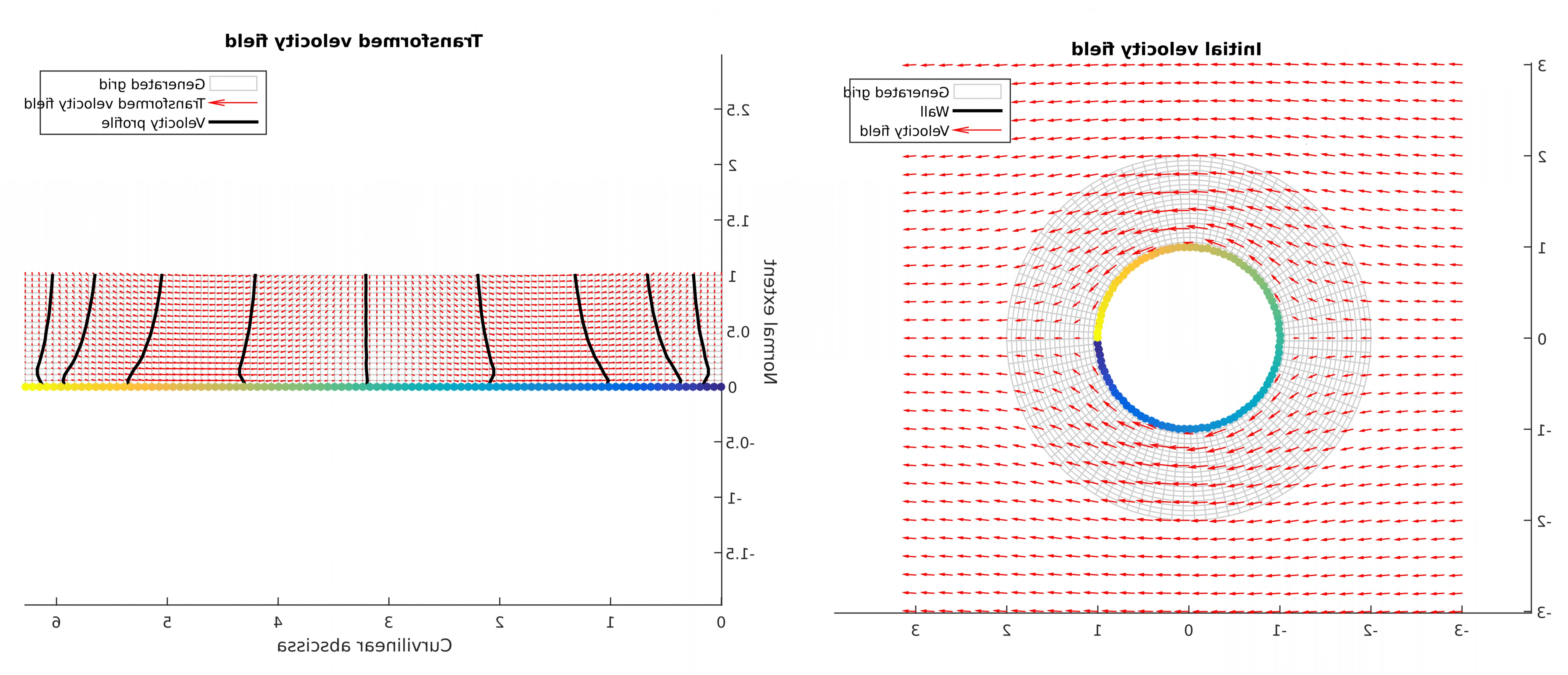Plotting Vector Fields In MATLAB: Transform Velocity Field Into Wall Coordinates
