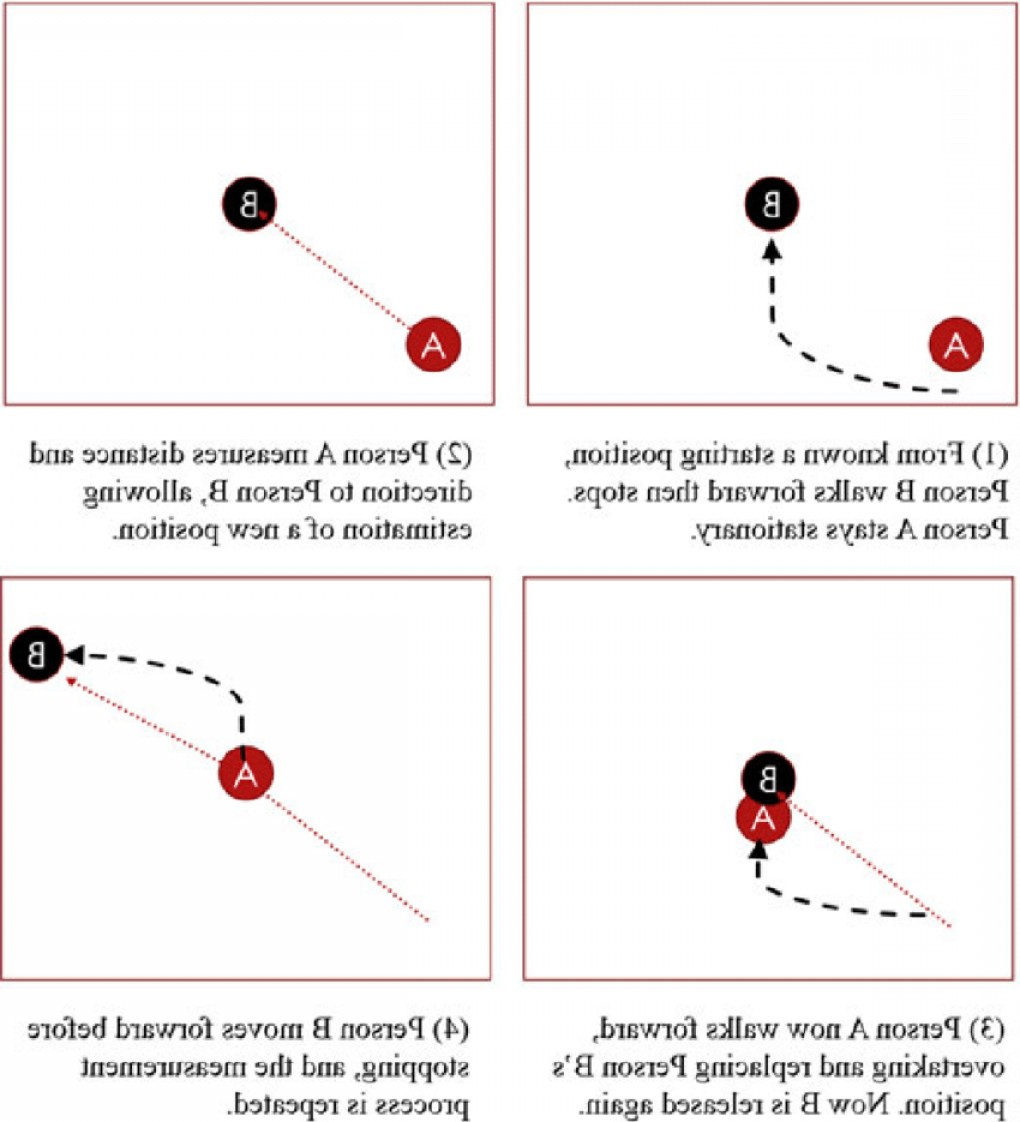 Measurement And Direction Vector: Two Person Leapfrogging Scheme Each Measurement Pair Creates A Vector That Allows Onefig