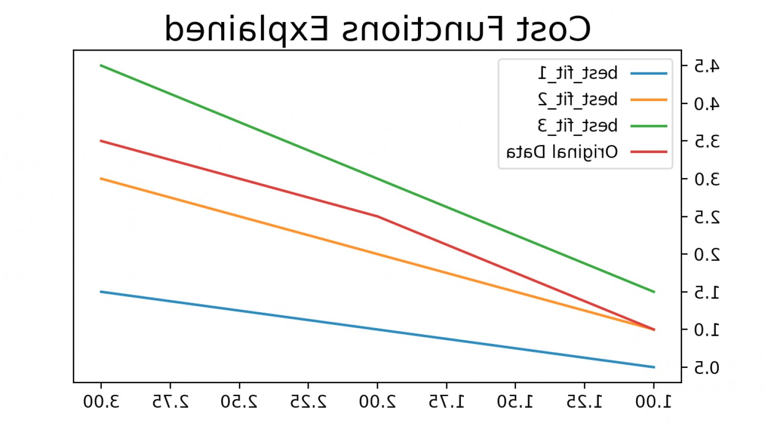 Adding Two Vectors Engineering: Understanding And Calculating The Cost Function For Linear Regression Bafcb
