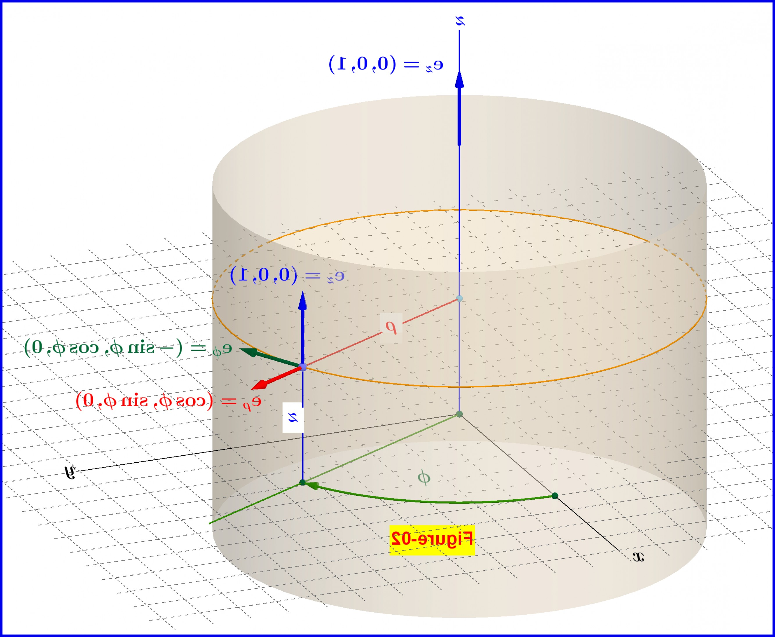 Unit Vectors Cylindrical Coordinate System: Unit Vectors In The Cylindrical Coordinate System As Functions Of Position