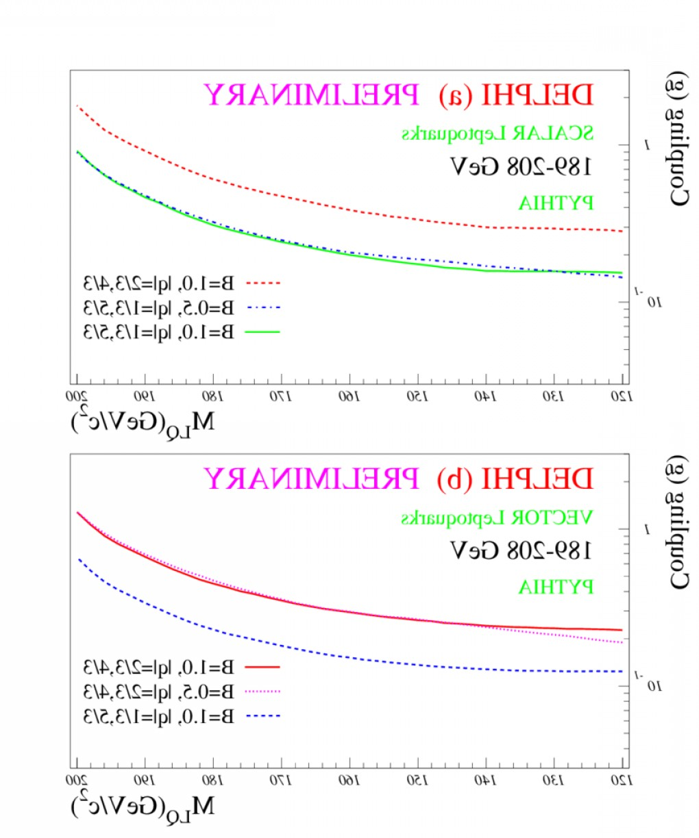 Vector And Scalar Difference: Upper Limits On The Coupling Parameter G Of The Scalar A And Vector B Leptoquarks Asfig