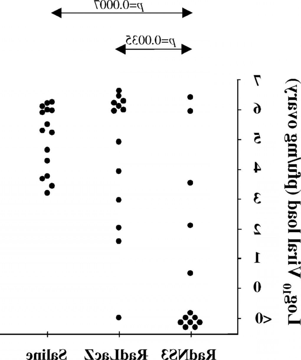Vaccinia Virus Vector: Vaccinia Virus Titres In The Ovaries Of Mice Challenged With Vhcv Expressing Hcvfig