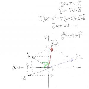 Subtracting Vectors Graphing: Addition And Subtraction Of Vectors