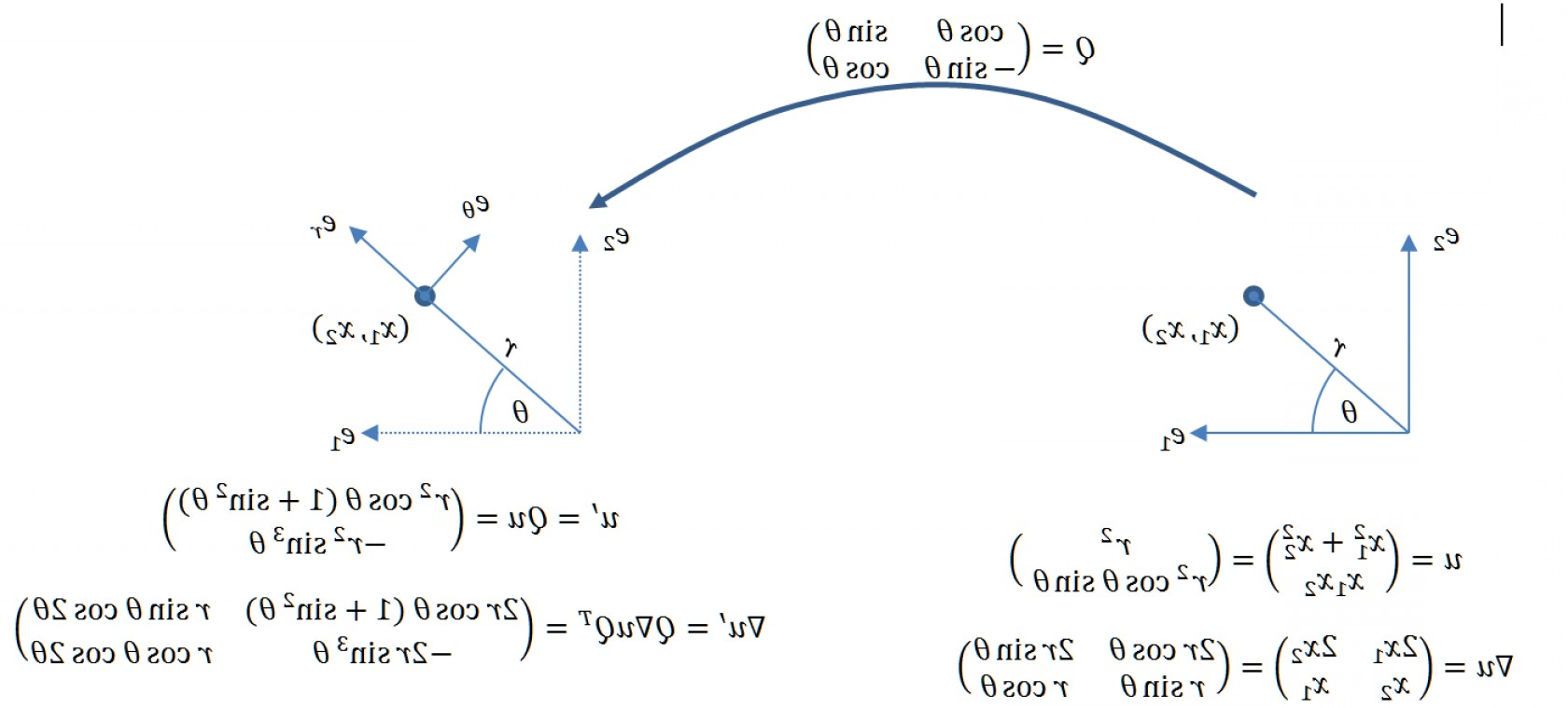 Unit Vectors Cylindrical Coordinate System: Vector Calculus In Cylindrical Coordinate Systems