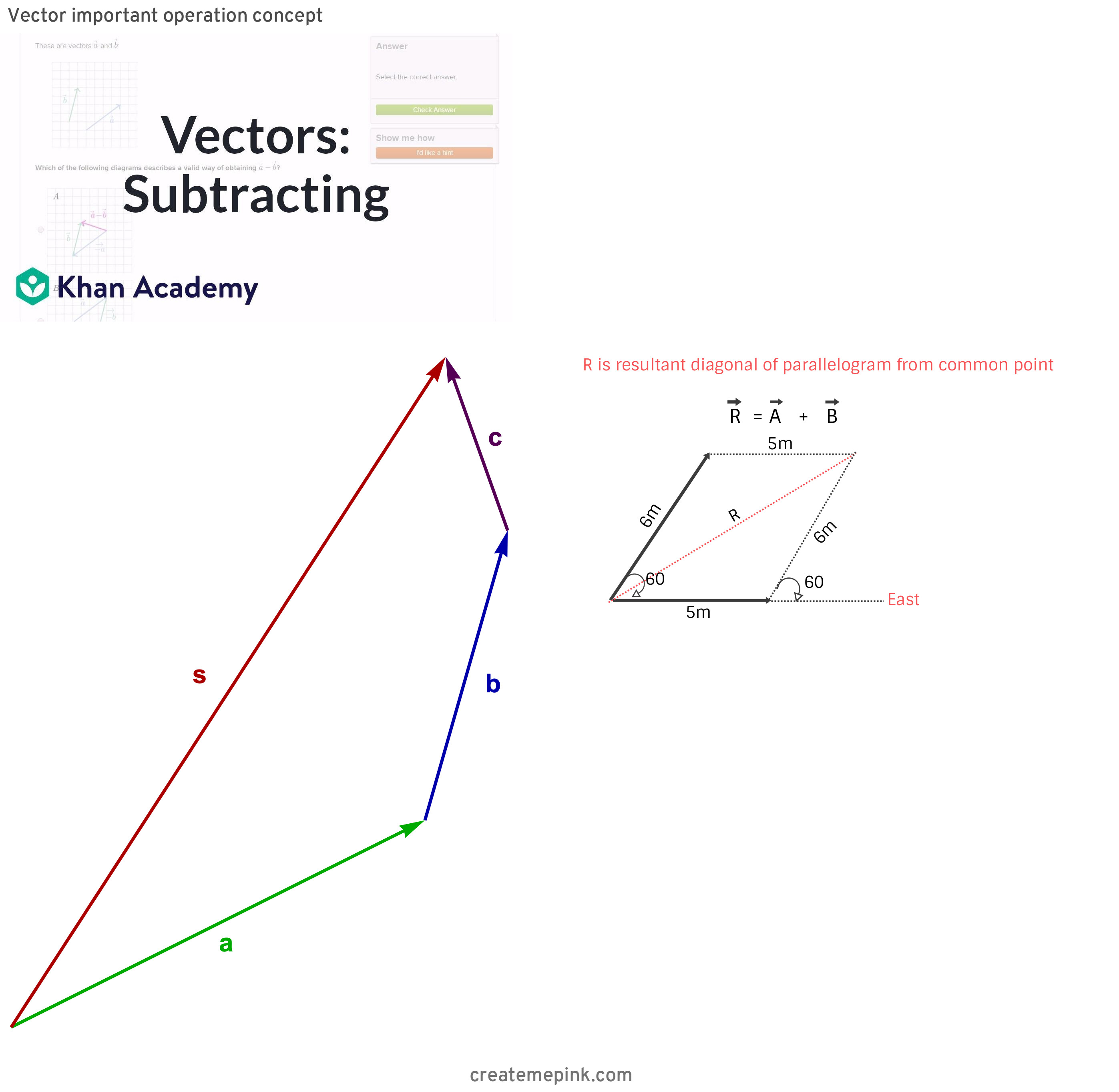 Two Vectors Tail To Tail: Vector Important Operation Concept