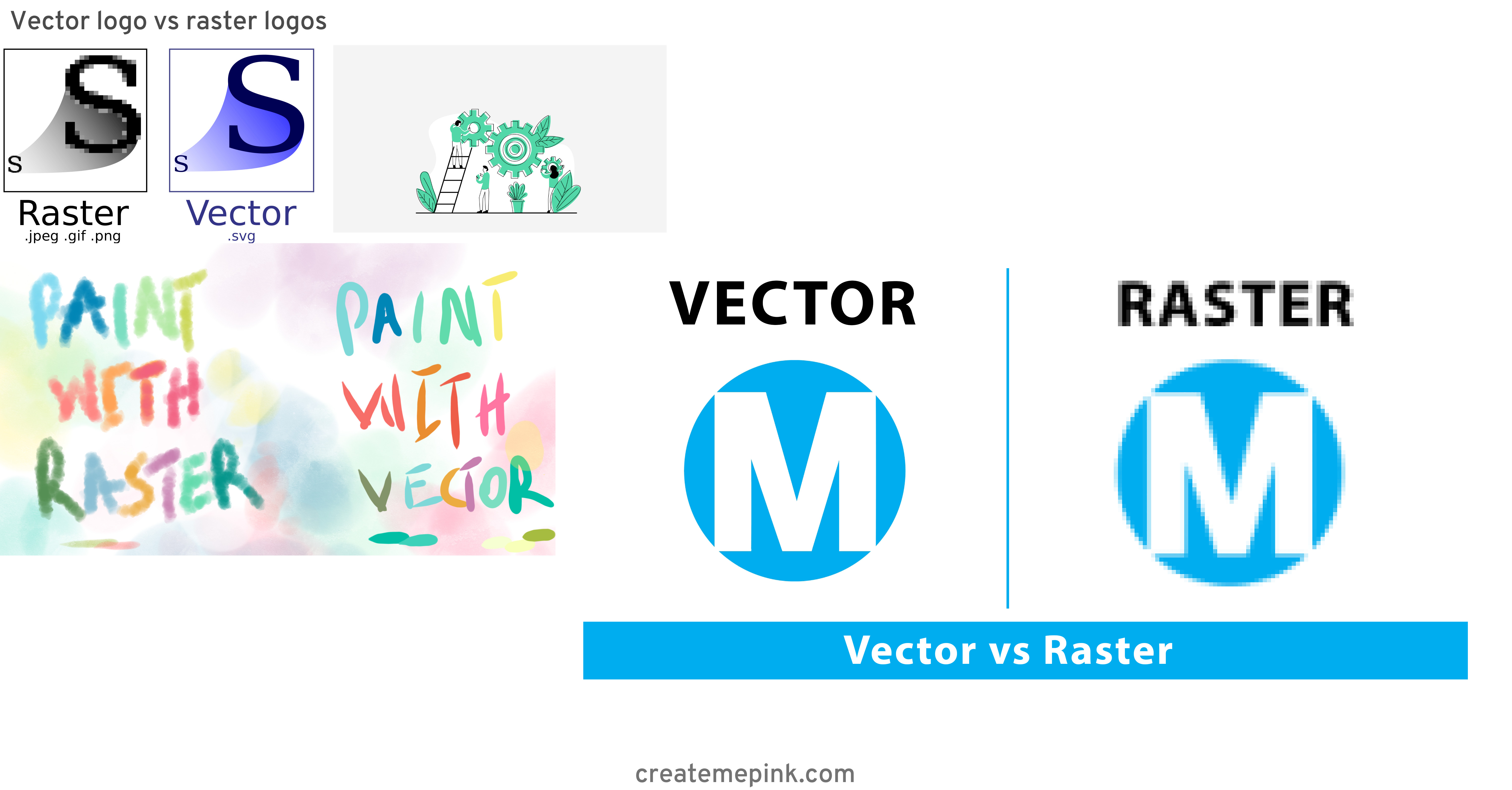 Difference Between Raster And Vector: Vector Logo Vs Raster Logos