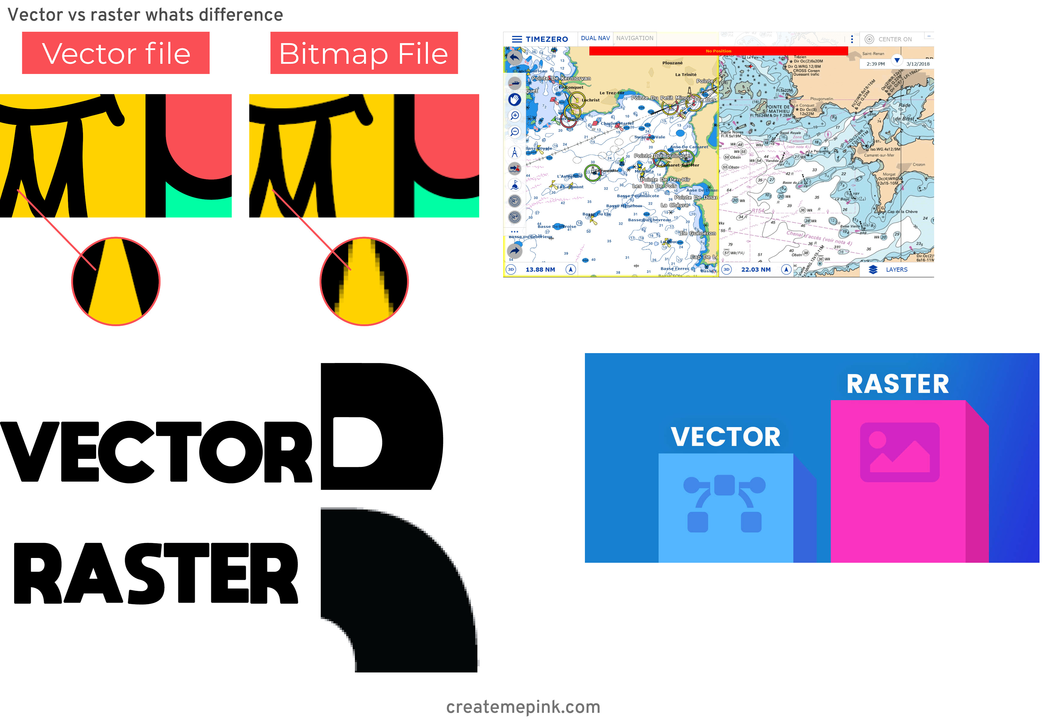 Difference Between Raster And Vector: Vector Vs Raster Whats Difference
