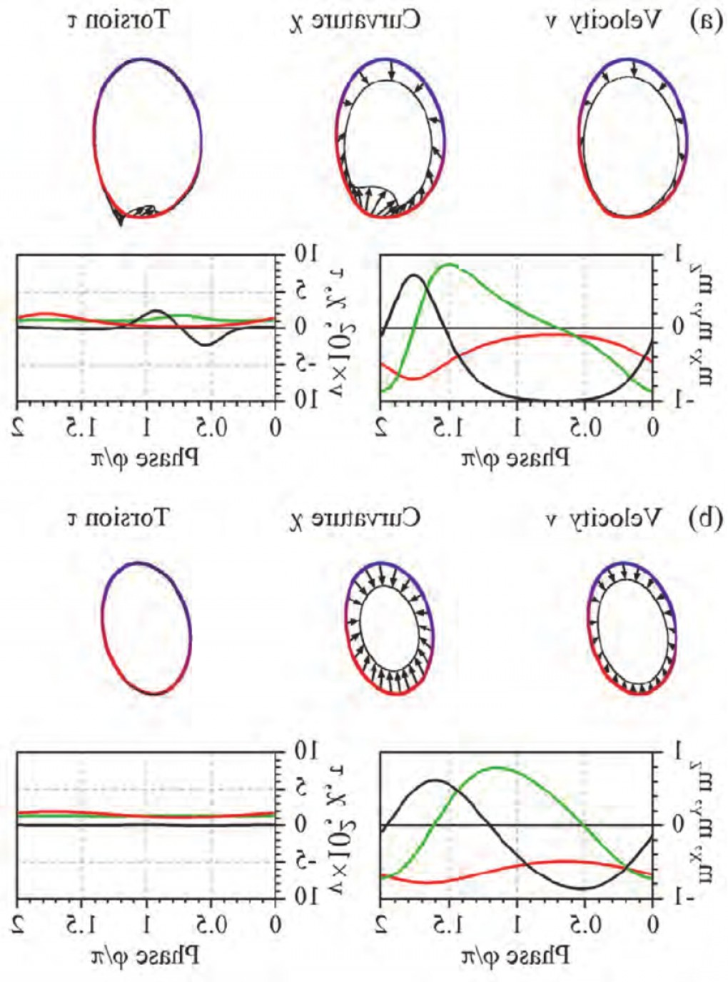 Denoting Vectors In Writing: Velocity Curvature And Torsion Of Out Of Plane Phase Portrait Calculated For A H Fig