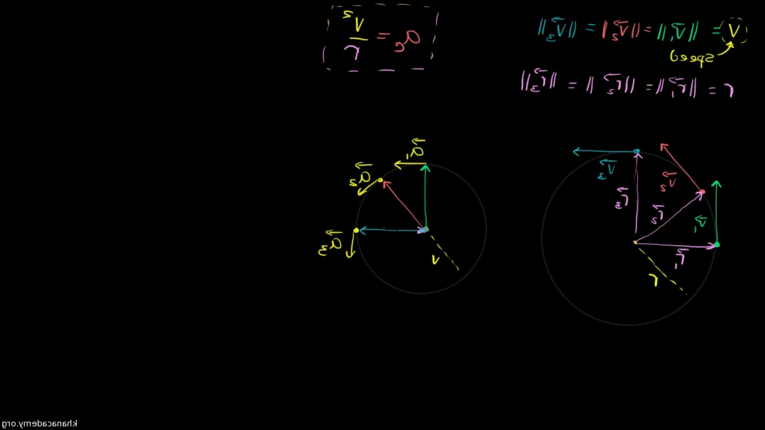 Position Vector Of A Circle Formula: Visual Understanding Of Centripetal Acceleration Formula