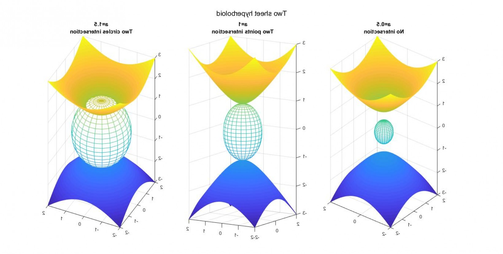 Point Of A Unit Normal Vector A Vector Intersects: When Is The Intersection Of The Hyperboloid With The Sphere Transverse