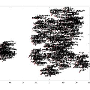 Machine Learning Word Vectors: Applying Transfer Learning In Nlp And Cv Daadddca