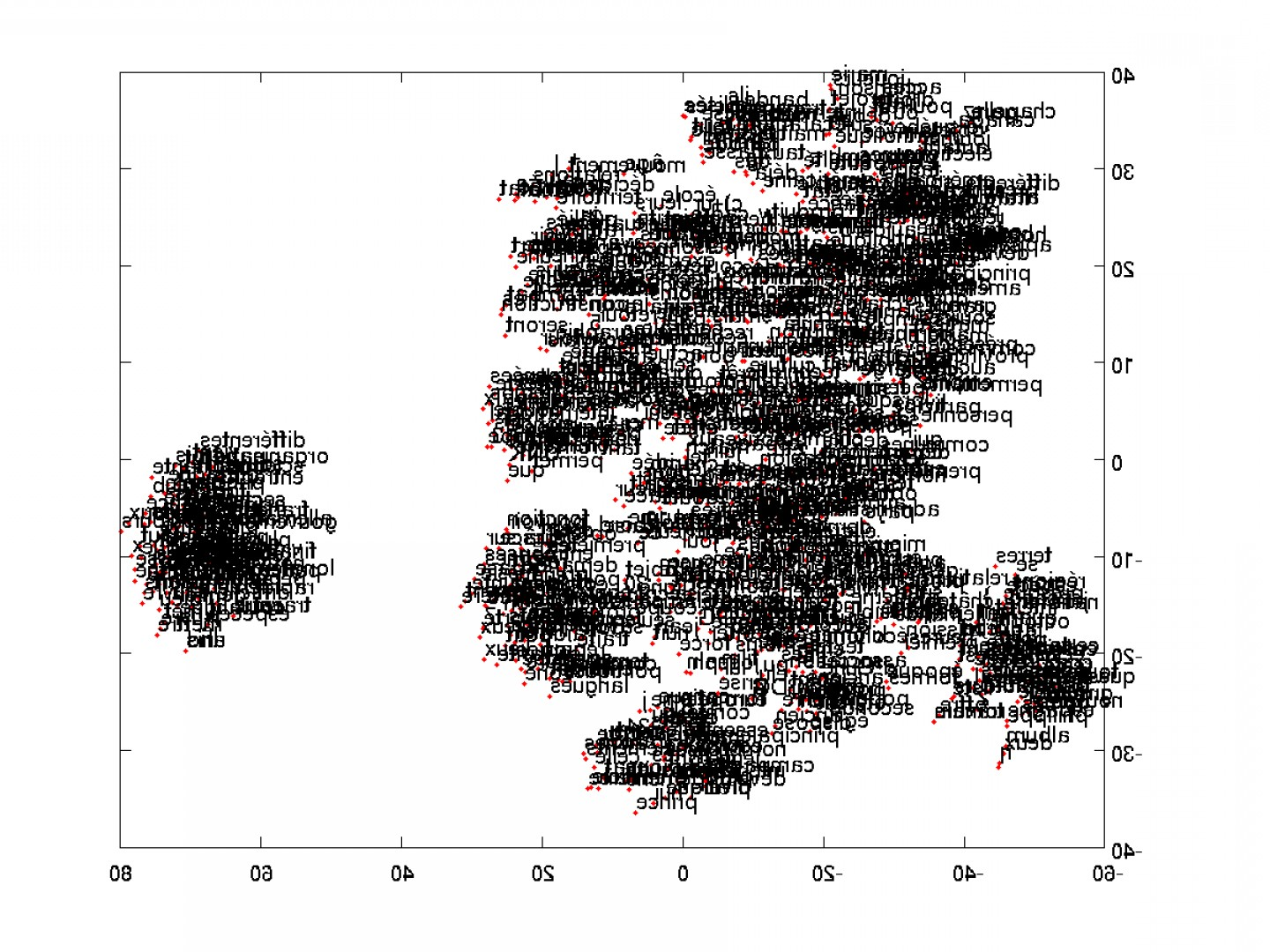 Machine Learning Word Vectors: Word Vectors And Visualization Using Tsne